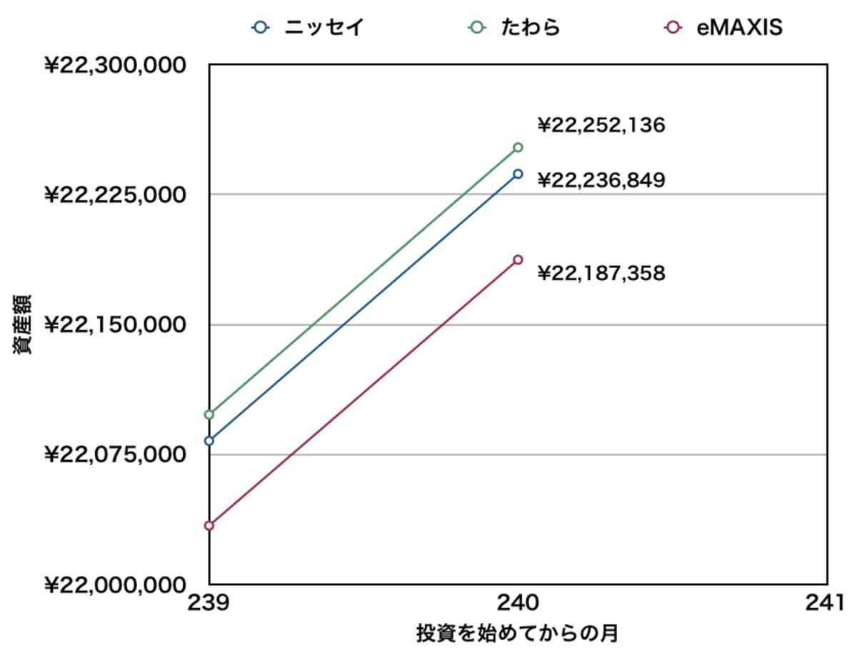 先進国株式インデックスファンドの比較結果【ニッセイ・たわら・eMAXISへの積立】20年目付近