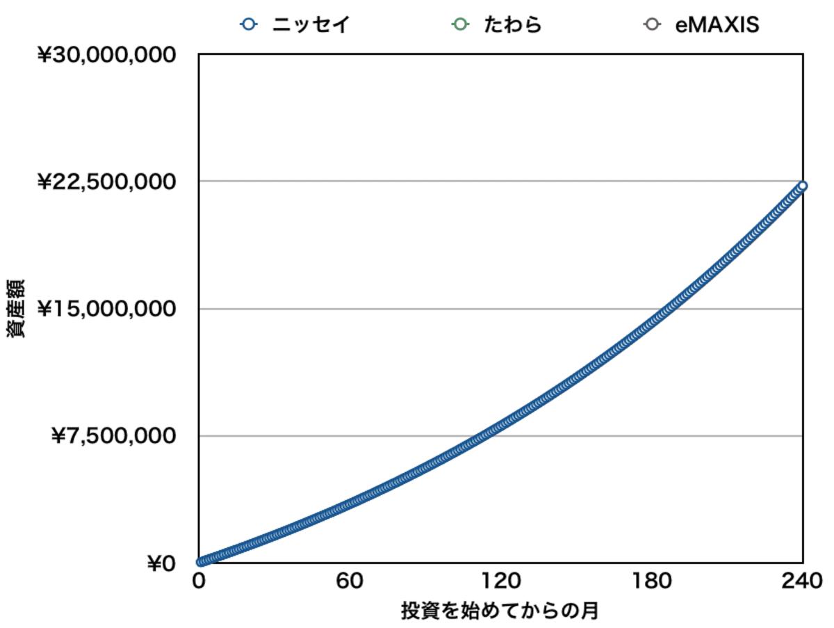 先進国株式インデックスファンドの比較結果【ニッセイ・たわら・eMAXISへの積立】