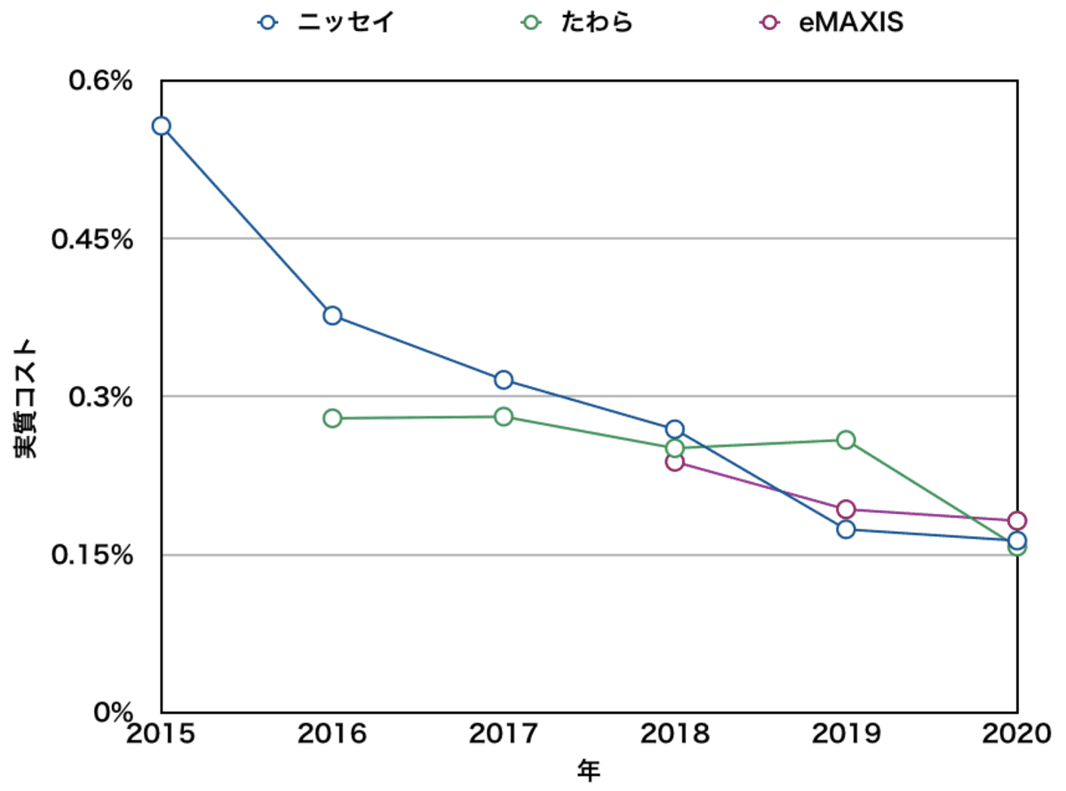 先進国株式インデックスファンドの実質コスト比較(ニッセイ・たわら・eMAXIS)