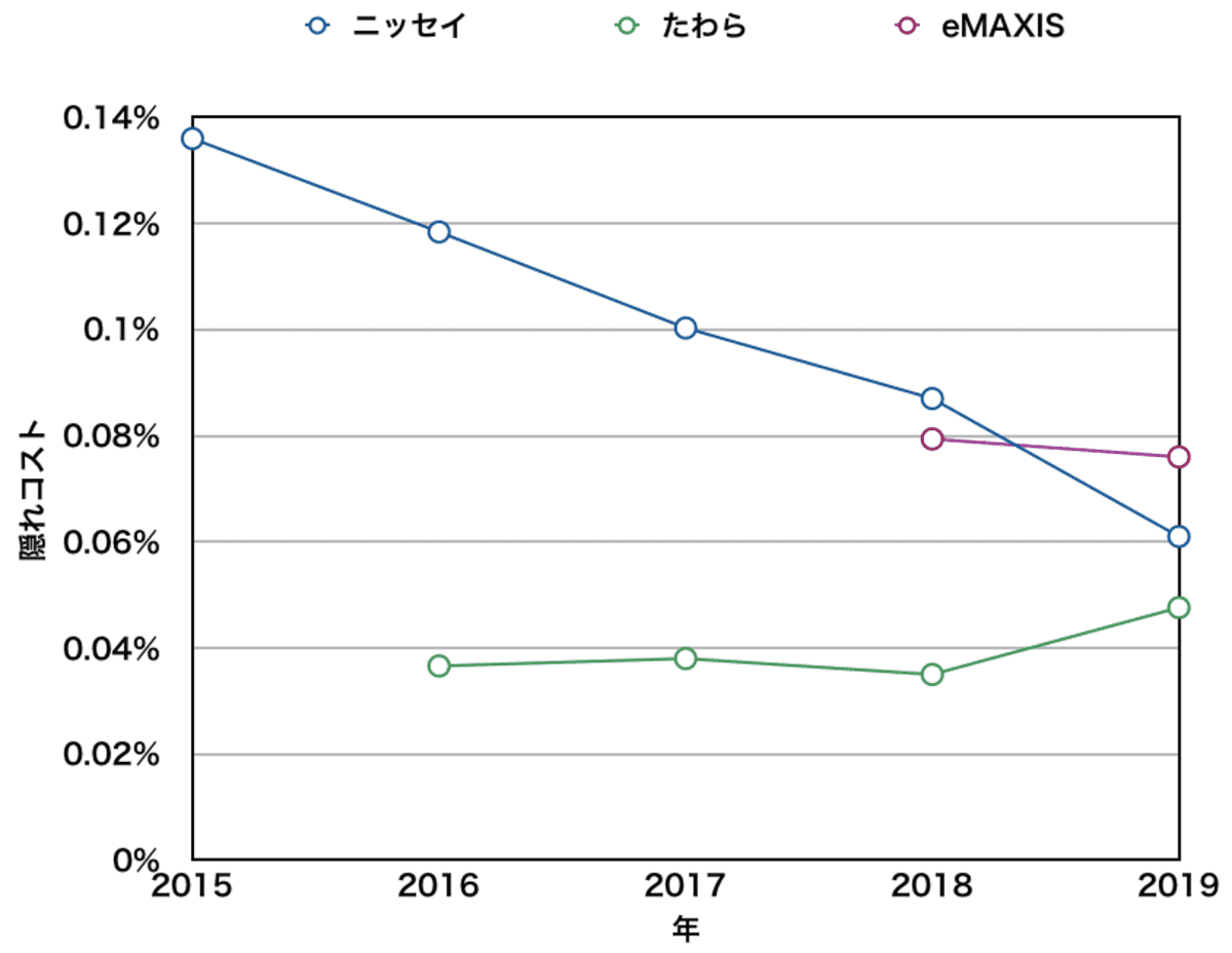 先進国株式インデックスファンドの隠れコスト比較(ニッセイ・たわら・eMAXIS)
