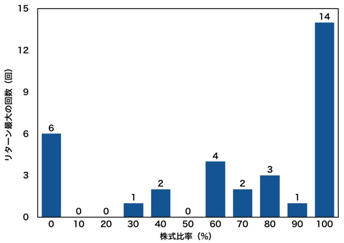 株式と債券の最適な比率〜リターン最大重視〜