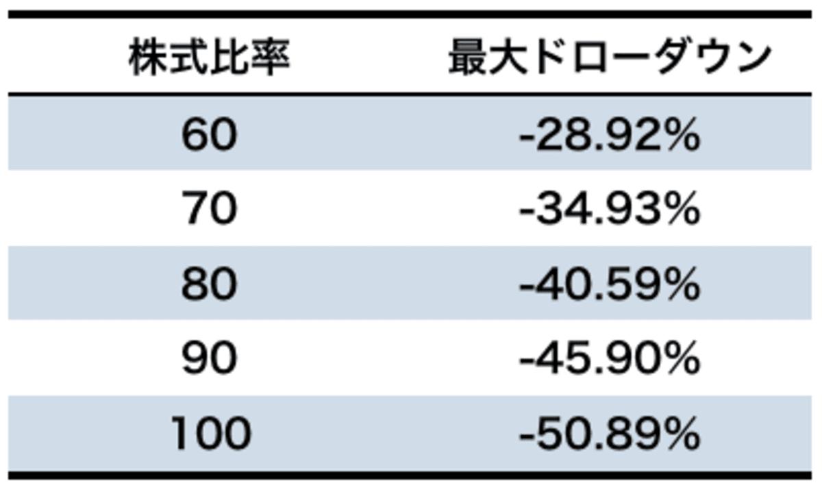 株式比率と最大ドローダウン