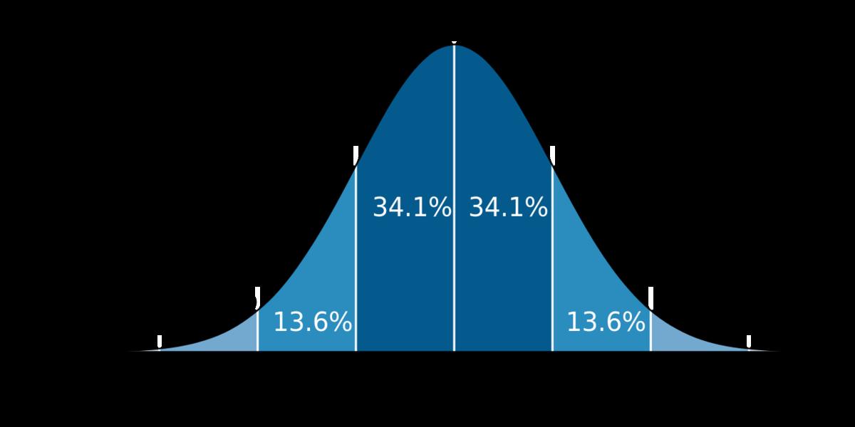 株式と債券の最適な比率(投資期間10年)のまとめ
