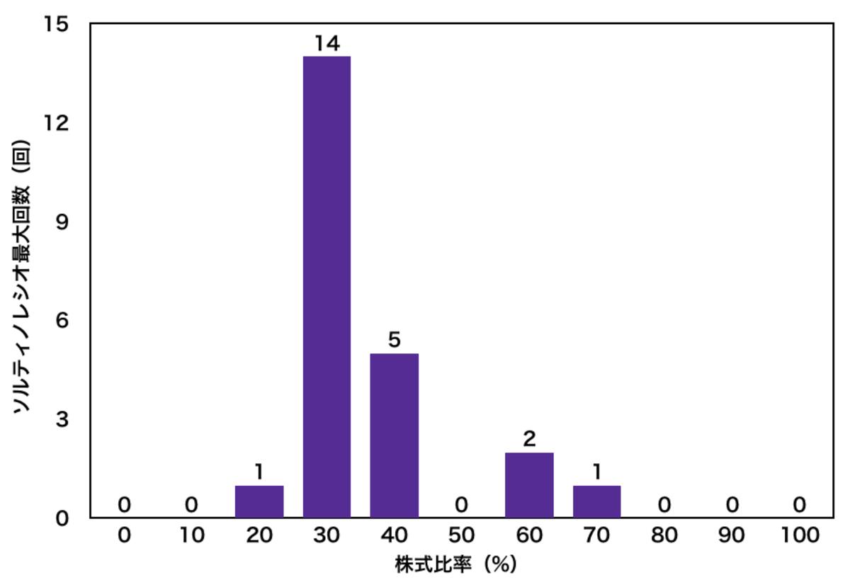 株式と債券の最適な比率〜ソルティノレシオ最大重視〜