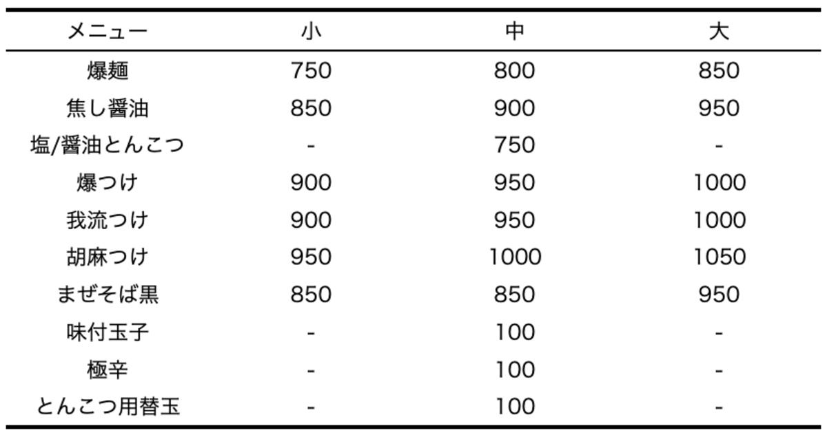 爆麺亭_所沢店の値段設定