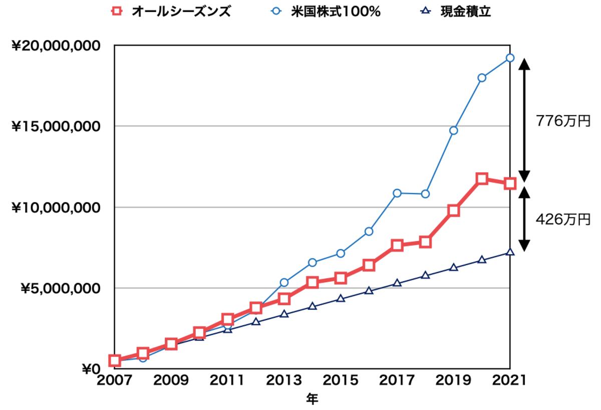 レイ・ダリオの黄金ポートフォリオの積立投資の比較結果