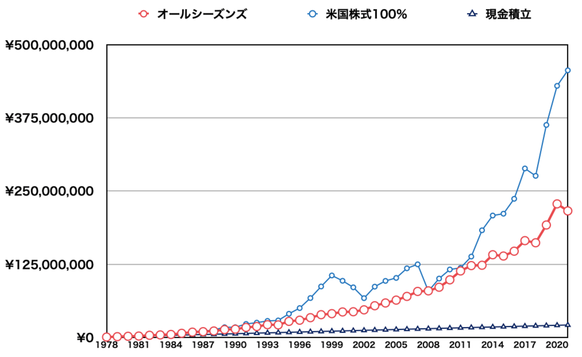 レイ・ダリオの黄金ポートフォリオの積立投資の比較結果2