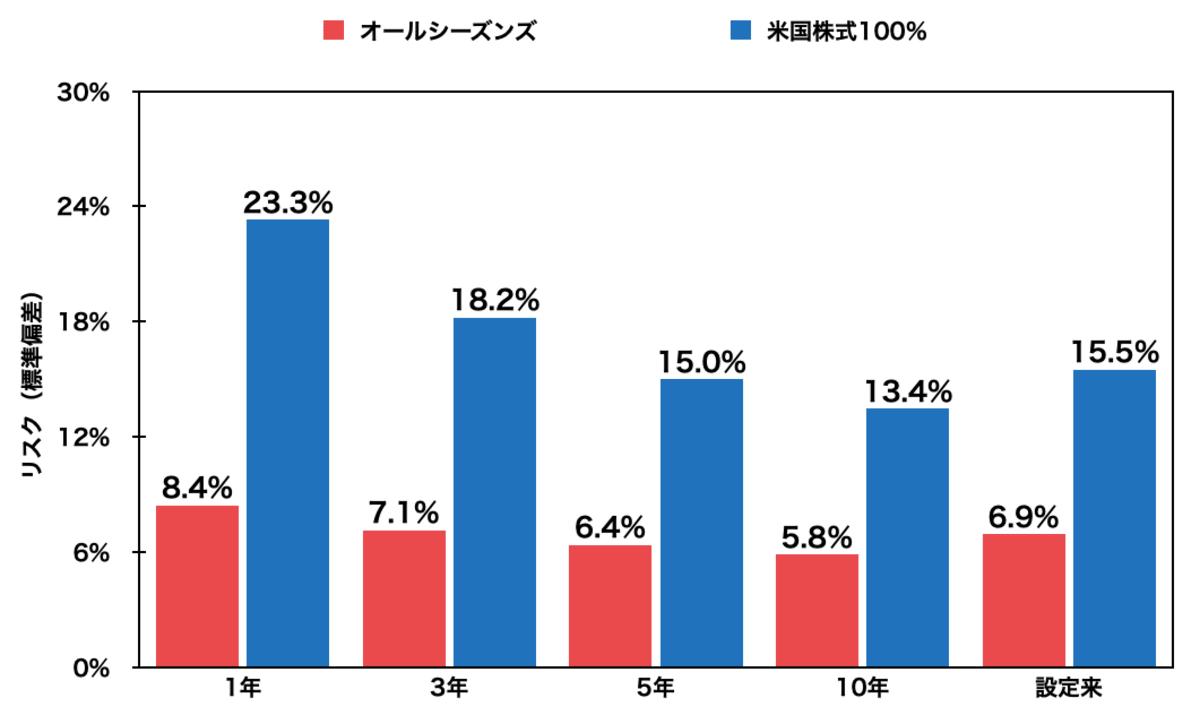 レイ・ダリオの黄金ポートフォリオのリスク(標準偏差)