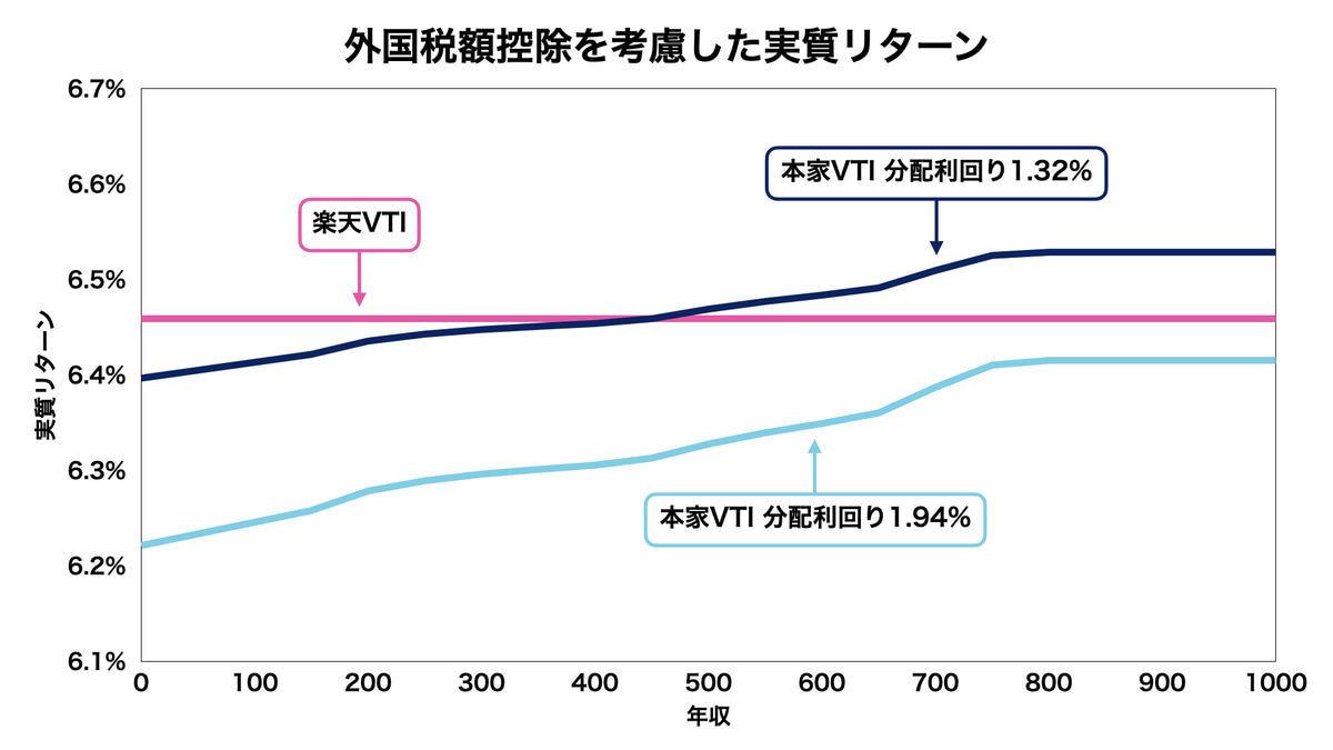 本家VTIと楽天VTIの比較結果(課税を含めた実質リターン)