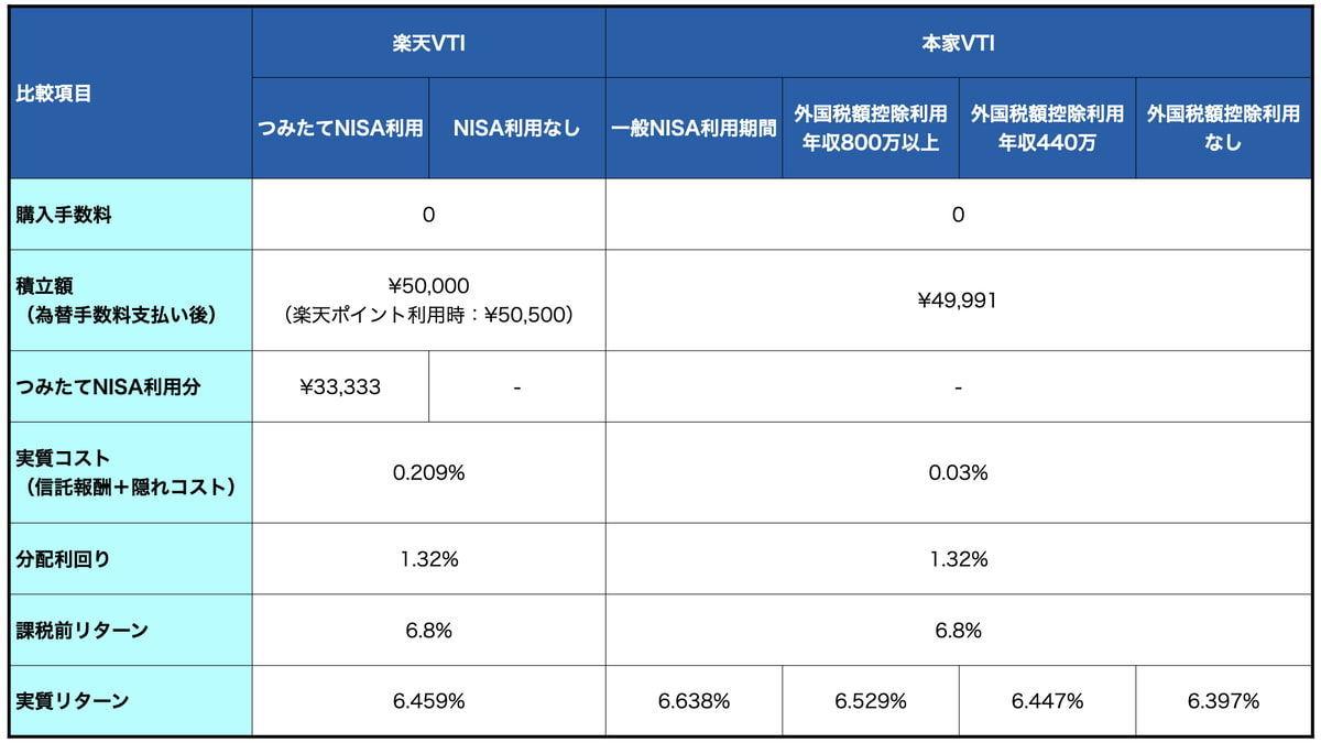 本家VTIと楽天VTIの比較条件表(月5万積立)