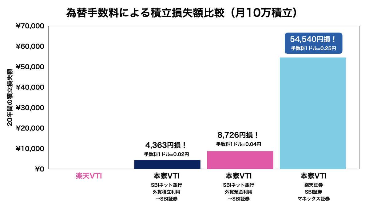 本家VTIと楽天VTIの比較結果(為替手数料による積立入金額・月10万円)