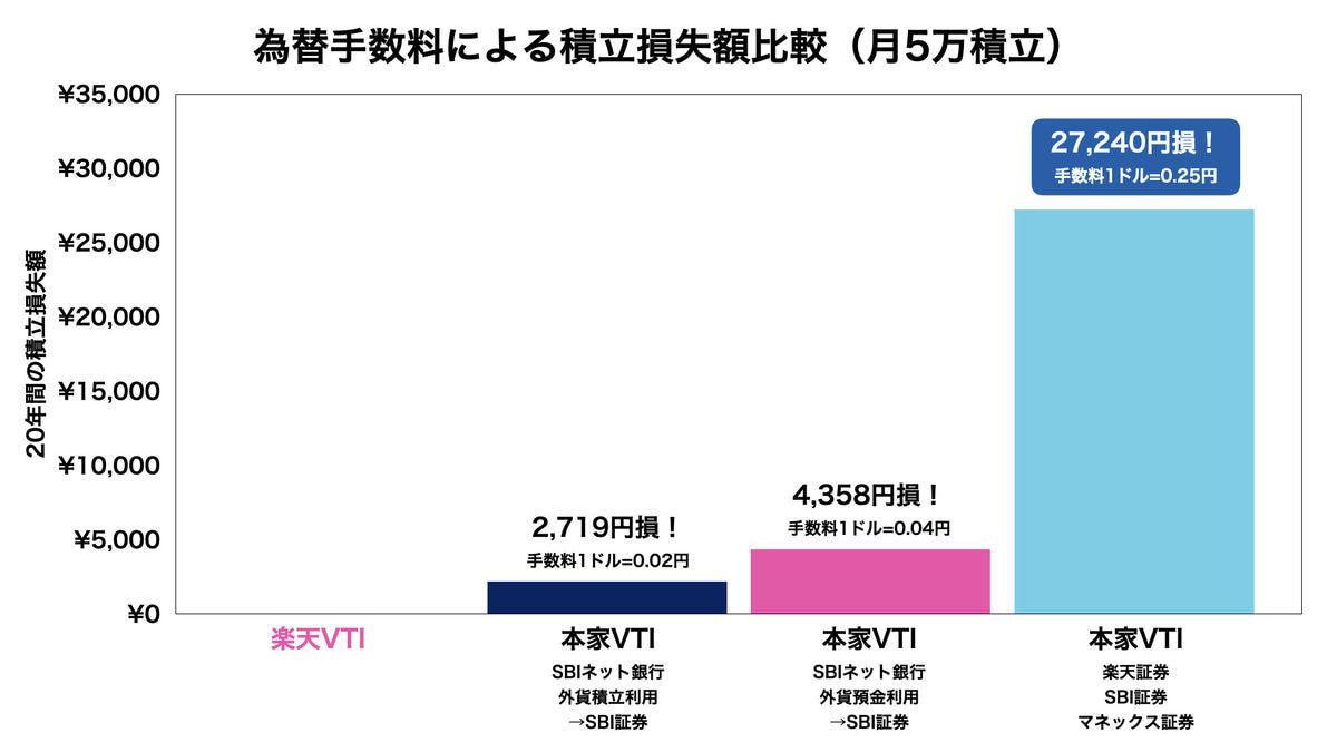 本家VTIと楽天VTIの比較結果(為替手数料による積立入金額・月5万円)