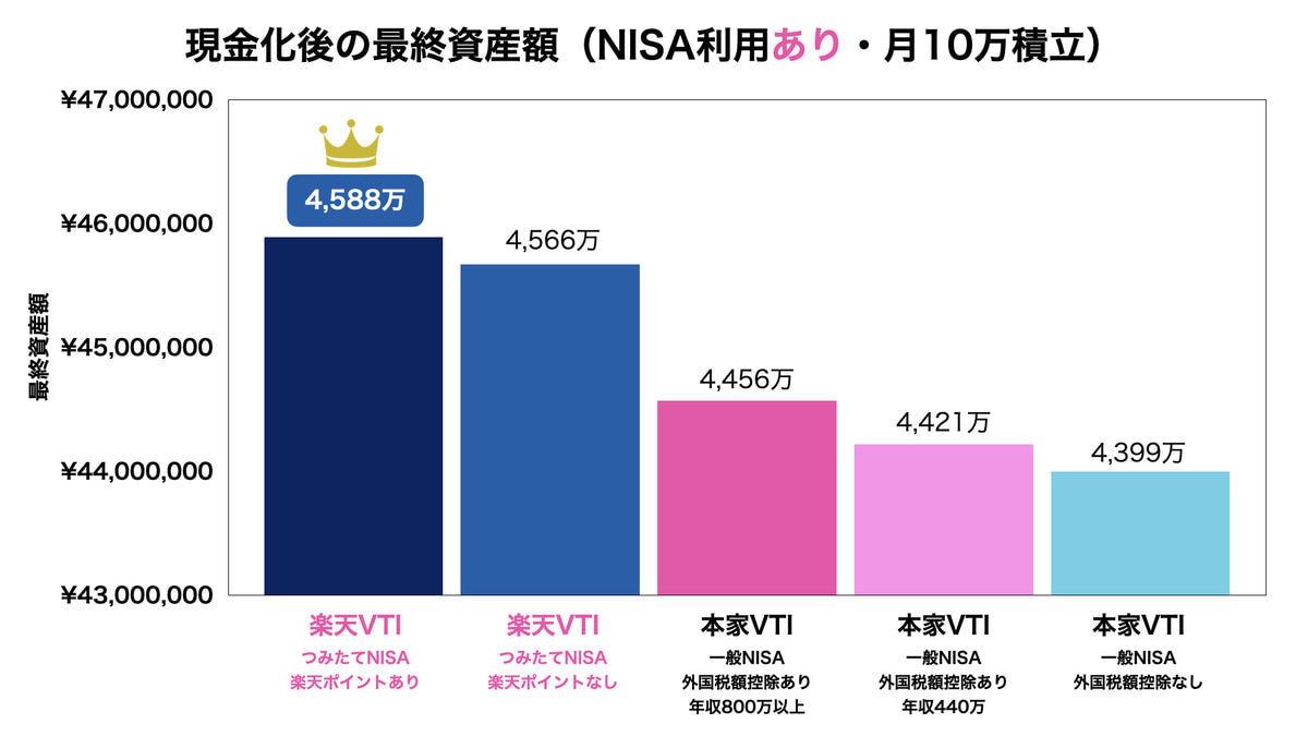 本家VTIと楽天VTIの比較結果(月10万積立・NISAあり)