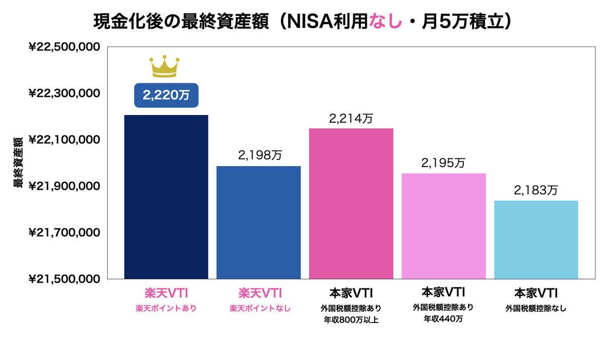 本家VTIと楽天VTIの比較結果(月5万積立・NISAなし)