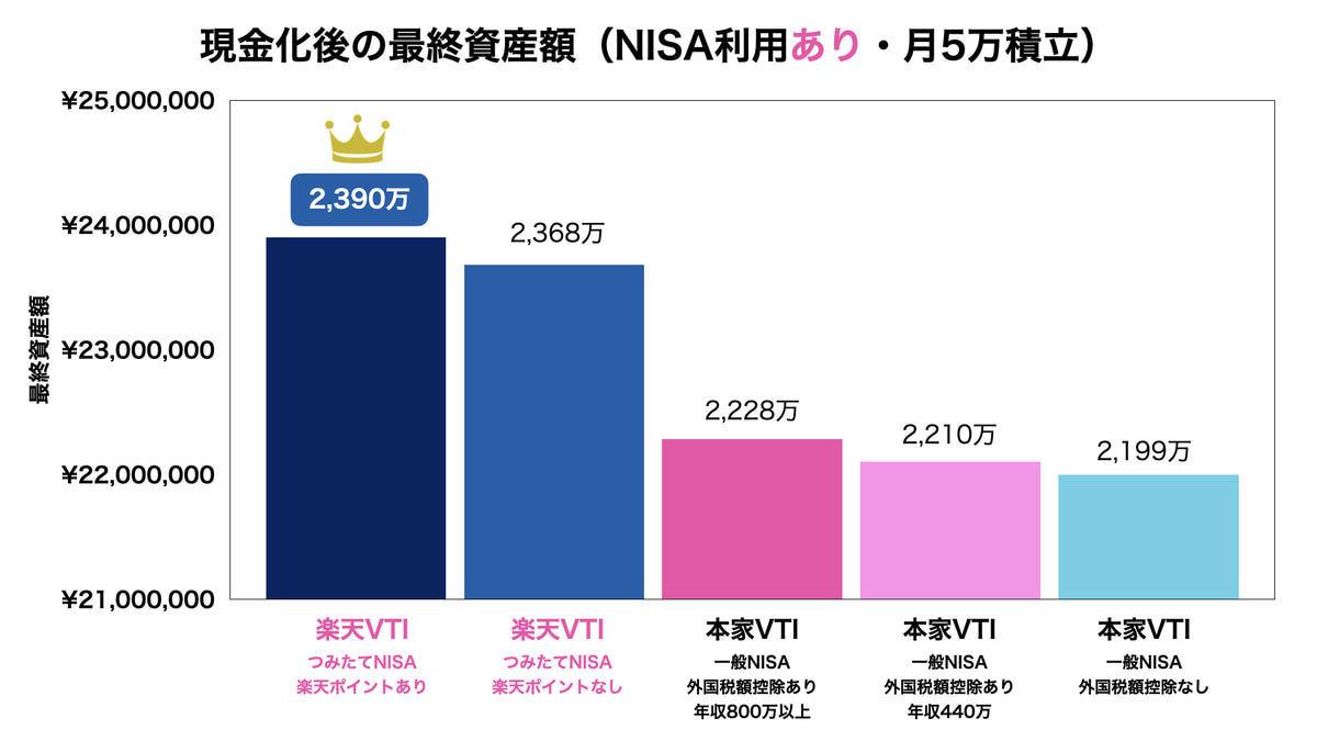本家VTIと楽天VTIの比較結果(月5万積立・NISAあり)