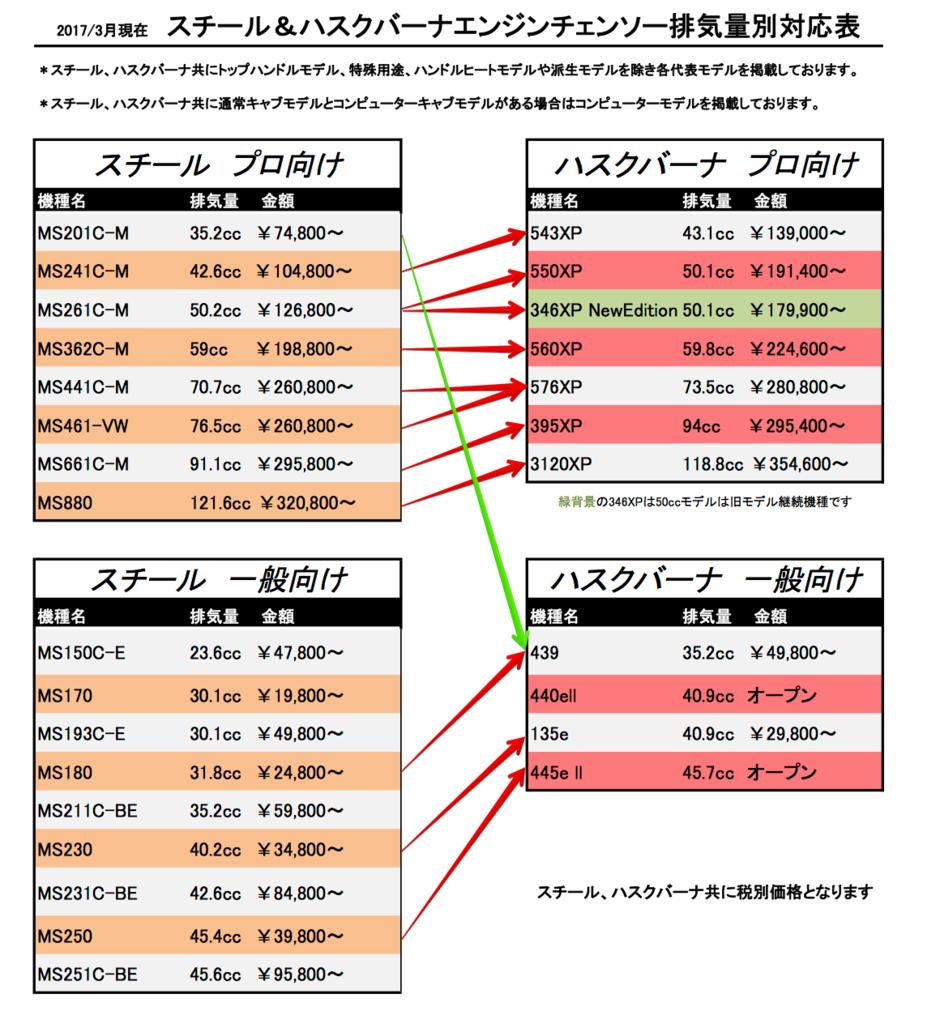 スチールハスクバーナチェンソー排気量別対応表(主要モデルのみ掲載)