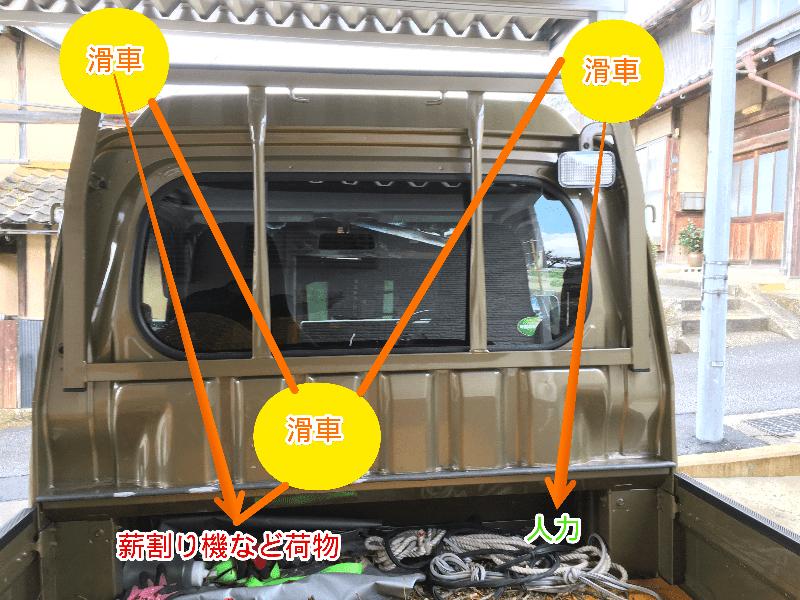 軽トラ手動3倍力ロープウインチシステム