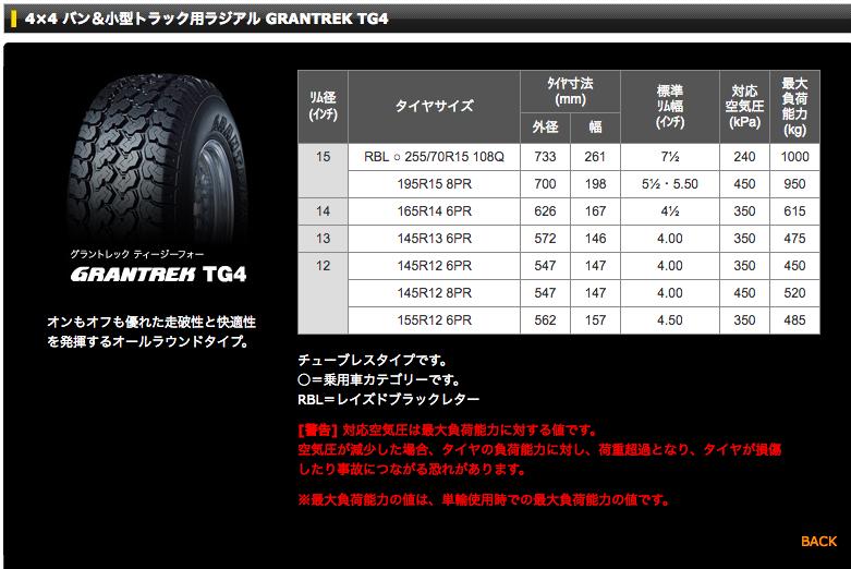 グラントレックTG4小型トラックサイズ表