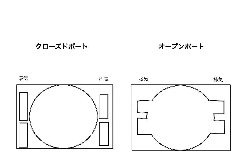 チェンソーエンジンのクローズドポートとオープンポート図