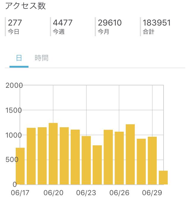 2017年6月30日午前のブログPV3万いくか?