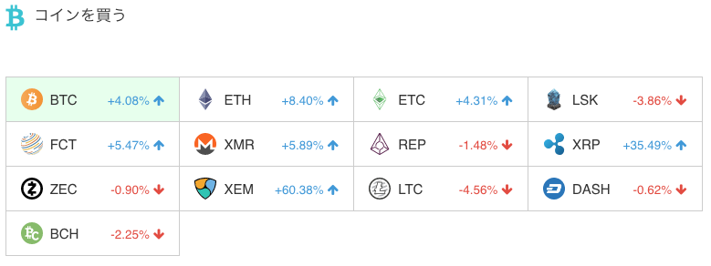 ビットコイン上昇率