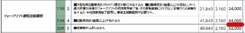 コマツ教習所京都センタホームページよりカタログ料金表抜粋