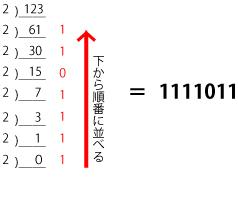 基数変換 - 数学0点のヘボプログラマーが独学で基本情報技術者試験の ...