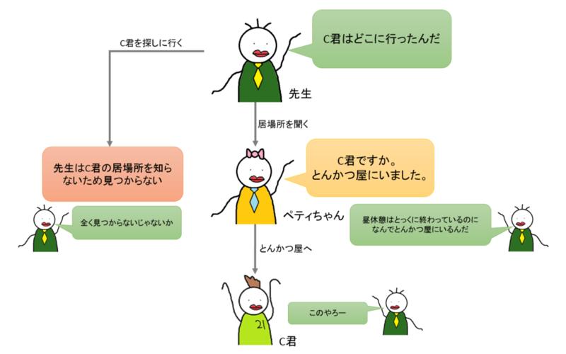 DHCP説明