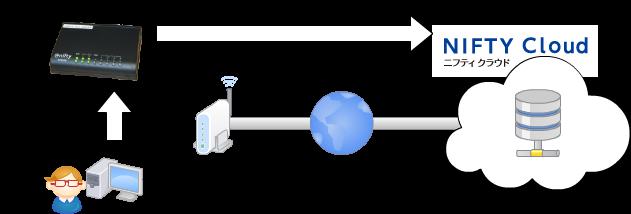 シンプルファイルサーバの構成図
