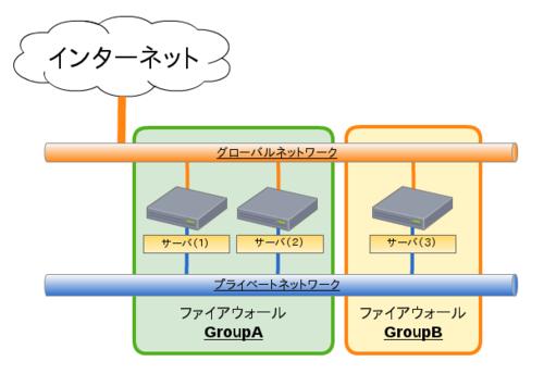 03_firewallgroup