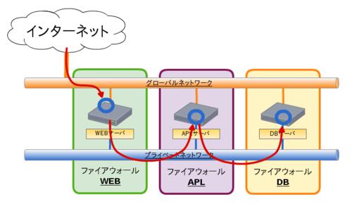 10_webapldbseparation