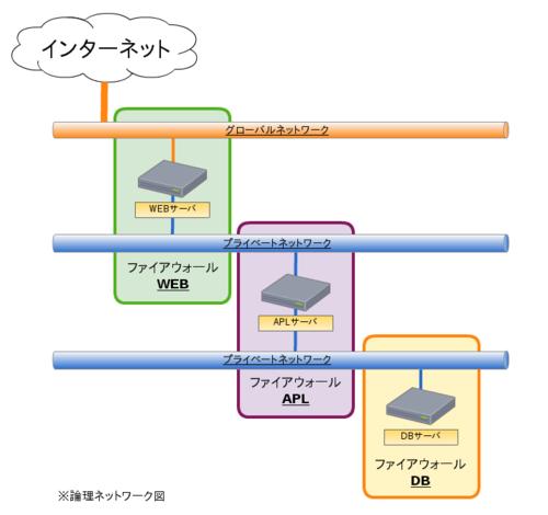 11_webapldbseparationlogicalexpansi