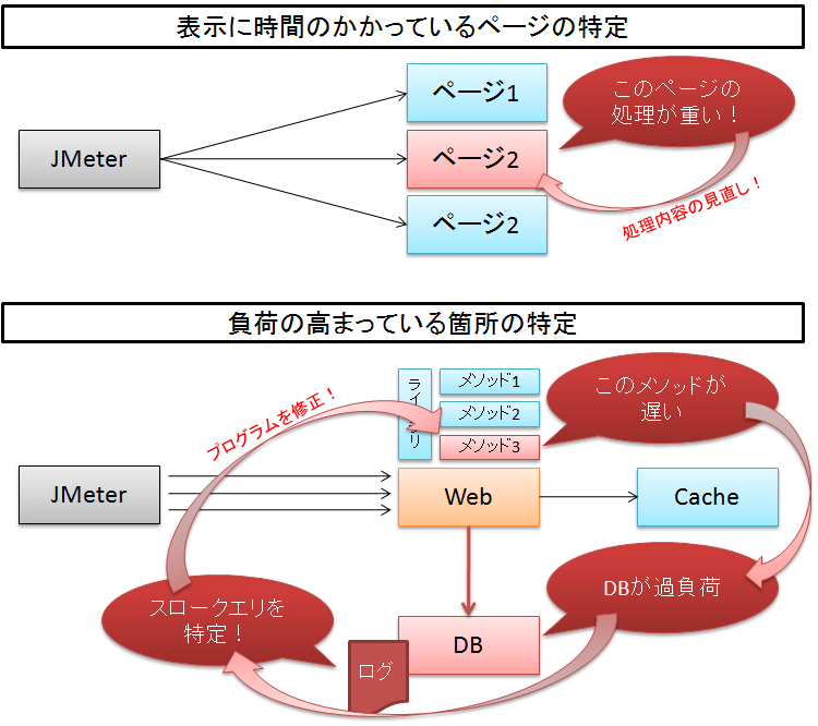 Jmeterbottleneck