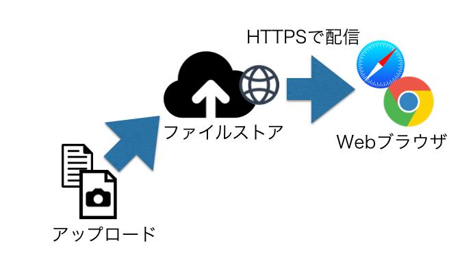 使ってみたいのがニフティクラウド mobile backendのファイルストアを使った静的ファイル公開機能です。ちょっとしたファイルであればニフティクラウド mobile backendのネットワークを使ってファイルを配信できます。