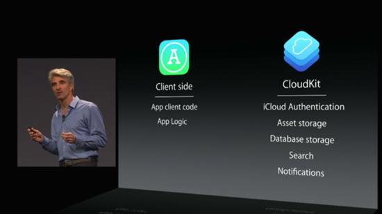 CloudKitを導入した場合は次のように変わる想定のクライアント(アプリ)サイドとサーバサイドのあり方