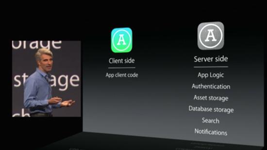 CloudKitを導入するまでのクライアント(アプリ)サイドとサーバサイドのあり方