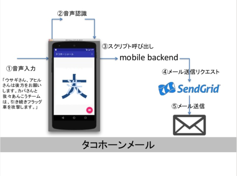 moku3-send2