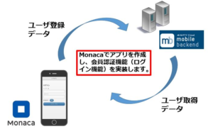 monaca_login_overview