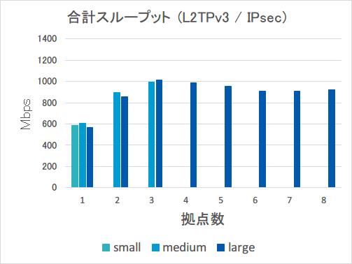 合計スループット_L2TPv3_IPsec