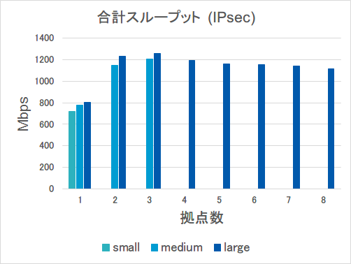 合計スループット_IPsec