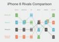 iPhone6 Rivals Comparison Table - Galaxy S5, Nexus5, Xperia Z3 compact