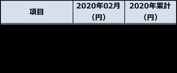 f:id:fkmaru:20200316103111p:plain