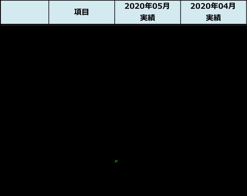f:id:fkmaru:20200602073158p:plain