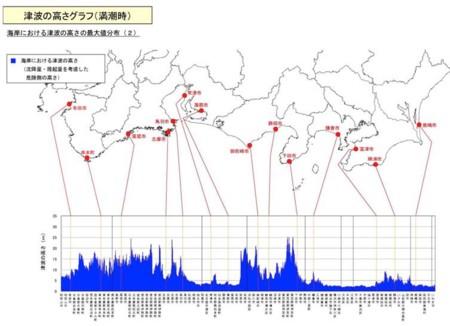 津波の高さグラフ(満潮時)