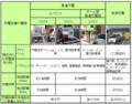 充電設備の種類(電気自動車・プラグインハイブリッド自動車のための