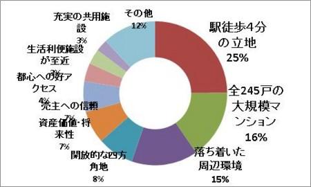 チラシに掲載されていたアンケート結果グラフ