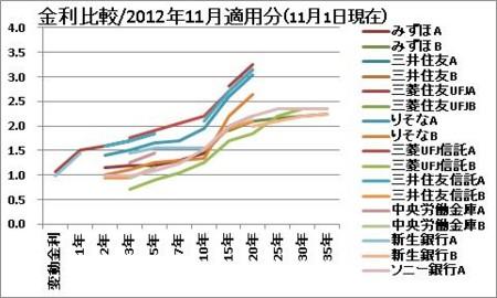 金利比較/2012年11月適用分(11月1日現在)