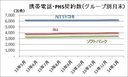 携帯電話・PHS契約数(グループ別月末)