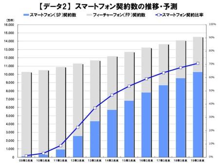 スマートフォン契約数の推移・予測(C)MM総研