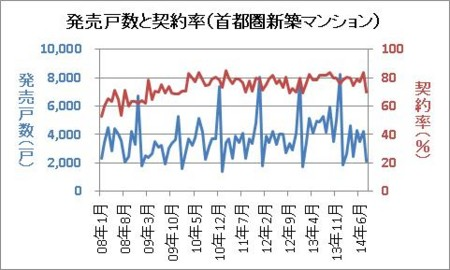 発売戸数と契約率(首都圏新築マンション)